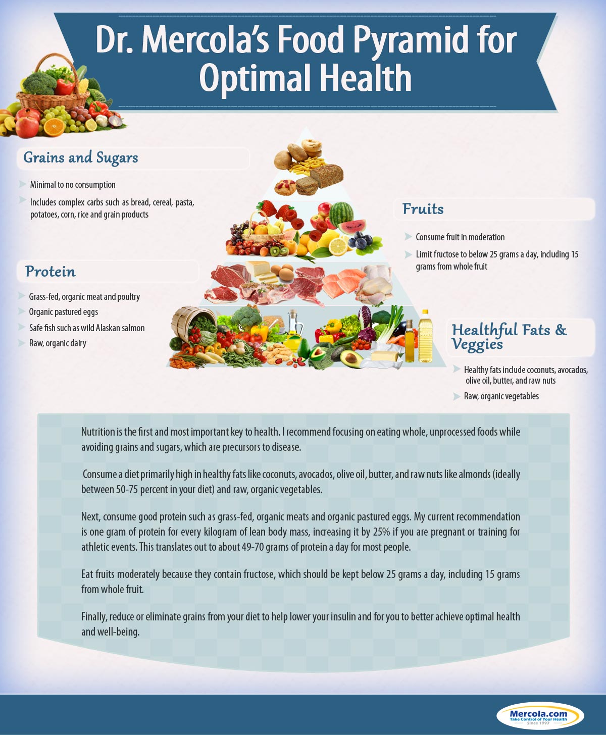 Dr Mercola food pyramid