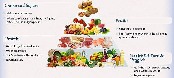 Dr Joseph Mercola's food guide pyramid