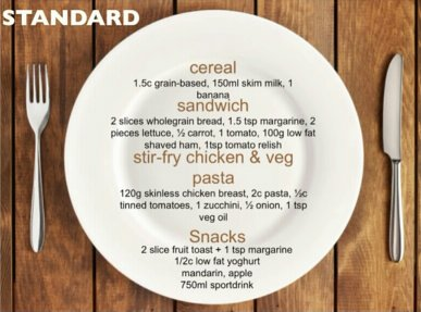 Standard meal examples by Dr Caryn Zinn on thrivelowcarb.com